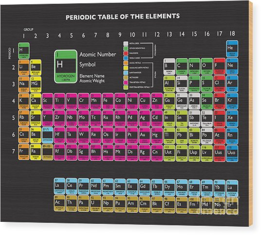 Updated Periodic Table With Livermorium Wood Print