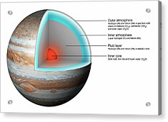 Structure Of Jupiter Acrylic Print