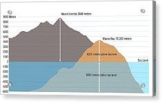 Mount Everest Vs Mauna Kea Acrylic Print