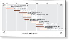 Arabic Science Timeline Acrylic Print by Sheila Terry