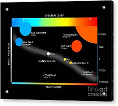 A Simplified Herzprung-russell Diagram Acrylic Print by Ron Miller