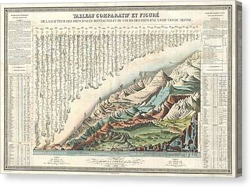 1836 Andriveau Goujon Comparative Mountains And Rivers Chart  Canvas Print by Paul Fearn