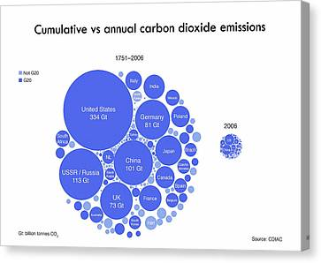 Cumulative And Annual Co2 Emissions Canvas Print by Adam Nieman