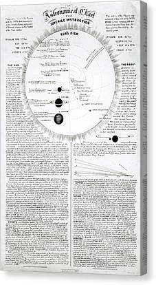 Educational Astronomical Chart Canvas Print