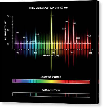 Helium Emission And Absorption Spectra Canvas Print by Carlos Clarivan
