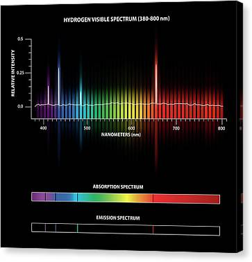 Hydrogen Emission And Absorption Spectra Canvas Print by Carlos Clarivan