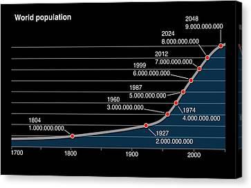 World Population Change Canvas Print