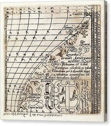 Zodiacal Constellations Canvas Print by Middle Temple Library