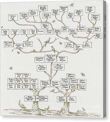 Genealogy Canvas Print - Guggenheim Family Tree by Science Source
