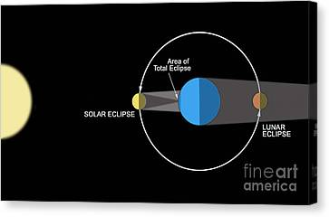 A Diagram Illustrating How Eclipses Canvas Print by Ron Miller