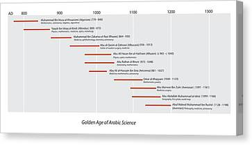 Arabic Science Timeline Canvas Print by Sheila Terry