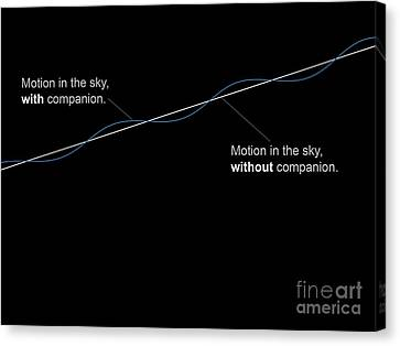 Comparison Diagram Showing The Motion Canvas Print by Fahad Sulehria