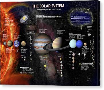 The Solar System Canvas Print by Patrick Belote