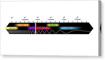 Electromagnetic Spectrum, Artwork Canvas Print by Equinox Graphics