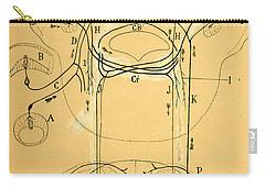 Brain Vestibular Sensor Connections By Cajal 1899 Carry-all Pouch