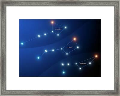 Evolution Of The Big Dipper Asterism Framed Print by Mark Garlick