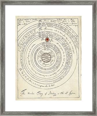 Ptolemaic World System Framed Print by American Philosophical Society