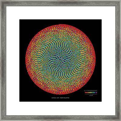 10000 Approximations Of Pi Framed Print by Martin Krzywinski
