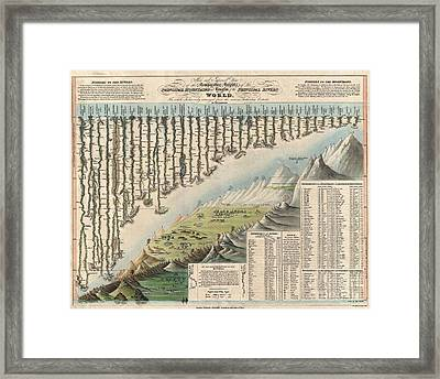 1823 Darton And Gardner Comparative Chart Of World Mountains And Rivers Framed Print by Paul Fearn