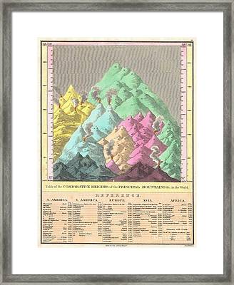 1826 Finley Comparative Map Of The Principle Mountains Of The World Framed Print by Paul Fearn