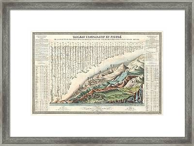 1836 Andriveau Goujon Comparative Mountains And Rivers Chart  Framed Print by Paul Fearn
