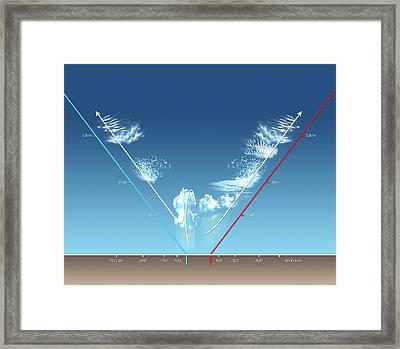 Cloud Types Framed Print
