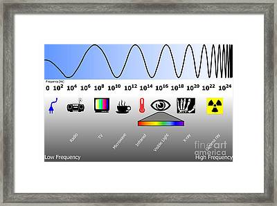 Electromagnetic Spectrum Framed Print