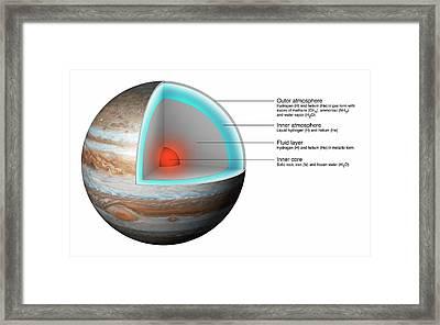 Structure Of Jupiter Framed Print by Mikkel Juul Jensen