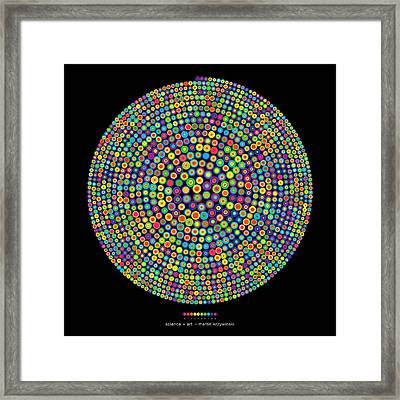Frequency Distribution Of Digits In Pi Framed Print