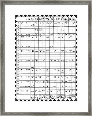 Astrology Chart Framed Print by Universal History Archive/uig
