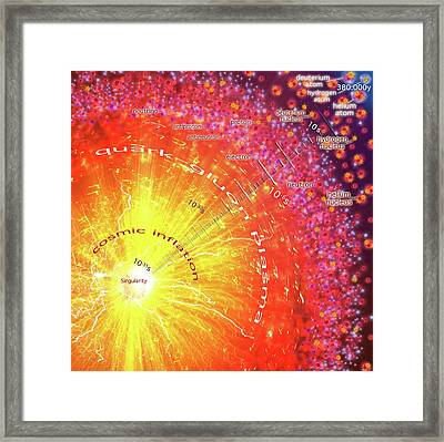 Big Bang Framed Print by Harald Ritsch