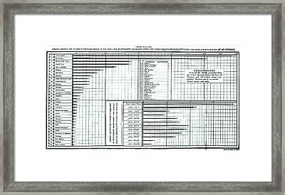 Chart From London Bills Of Mortality Framed Print by Universal History Archive/uig