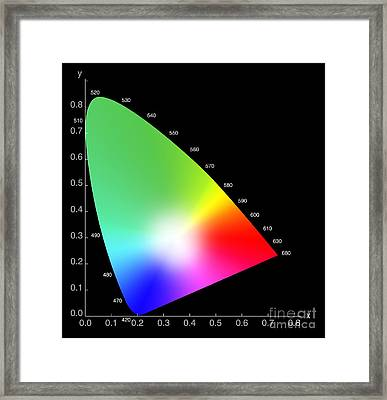Chromaticity Diagram Framed Print