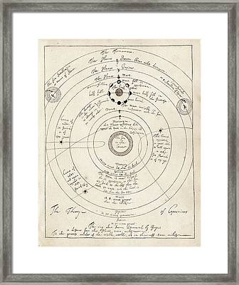 Copernican Solar System Framed Print by American Philosophical Society