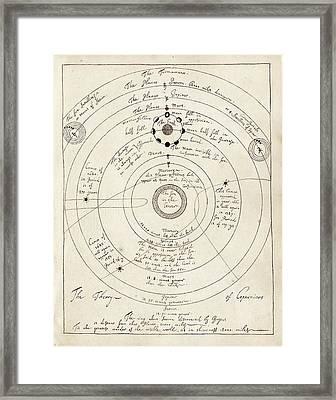 Copernican Solar System Framed Print