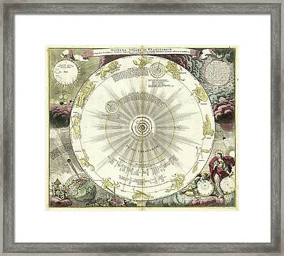 Copernican Solar System Framed Print by Library Of Congress, Geography And Map Division