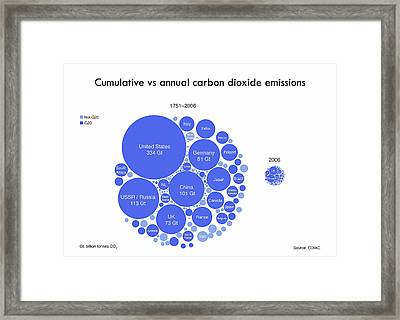 Cumulative And Annual Co2 Emissions Framed Print by Adam Nieman