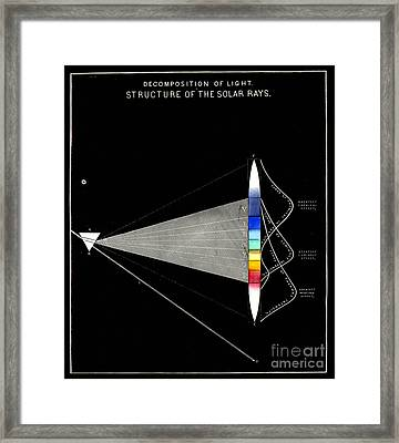 Decomposition Of Light Structure Of The Solar Rays Framed Print by Unkonwn