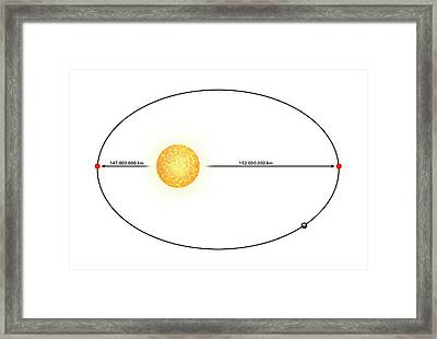Earth's Orbit Framed Print by Mikkel Juul Jensen