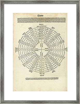 Eclipses In Ptolemy's Almagest (1515) Framed Print by Library Of Congress