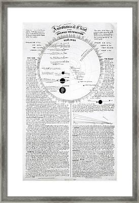 Educational Astronomical Chart Framed Print