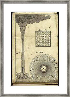 Franklin's Experiments With Electricity Framed Print