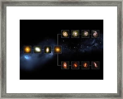 Galaxy Types 11 Billion Years Ago Framed Print by European Space Agency/nasa/m. Kornmesser