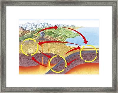 Geological Rock Cycle, Diagram Framed Print