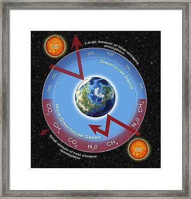 Greenhouse Gas Effect Framed Print