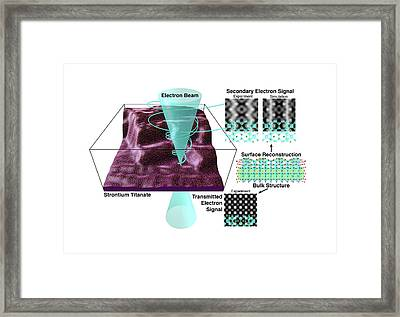 Hrsem Research Framed Print by Lawrence Berkeley National Laboratory