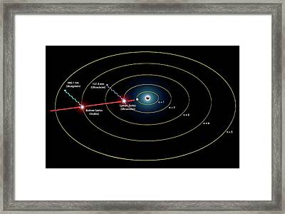 Hydrogen Spectrum Emission Levels Framed Print by Carlos Clarivan