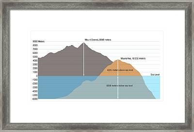 Mount Everest Vs Mauna Kea Framed Print by Claus Lunau