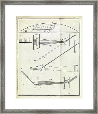 Optics Of Prisms Framed Print by Royal Institution Of Great Britain