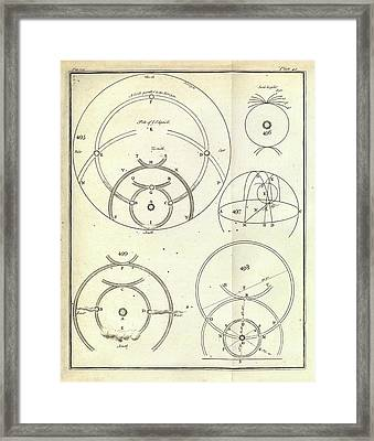 Optics Of Solar Halos Framed Print by Royal Institution Of Great Britain